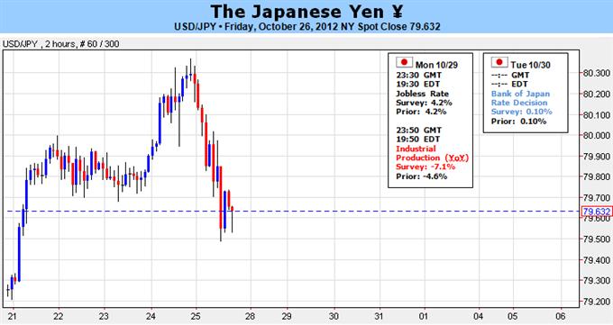FOREX: Japanischer Yen führt Down-Trend nach BOJ Stimulus fort; US Daten