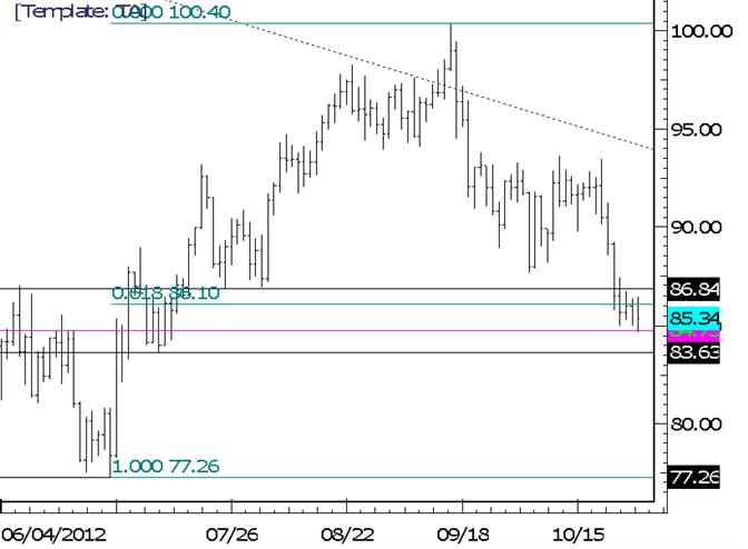 Rohstoffe technische Analyse: Crude vollzieht einen Dip unter 8500