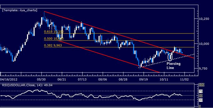 Forex Analysis: Dollar at Risk as S&P 500 Chart Setup Hints at Rebound