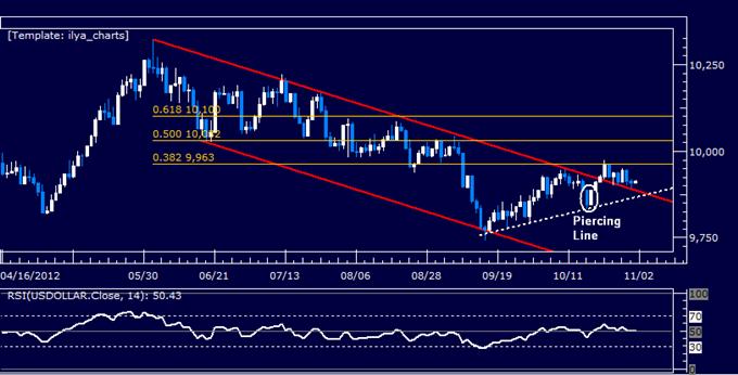Forex Analyse: US Dollar klassischer technischer Bericht 01.11.2012