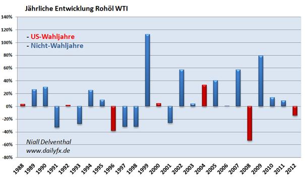 Der Rohstoff  WTI  Rohöl - Veränderung in US-Wahljahren