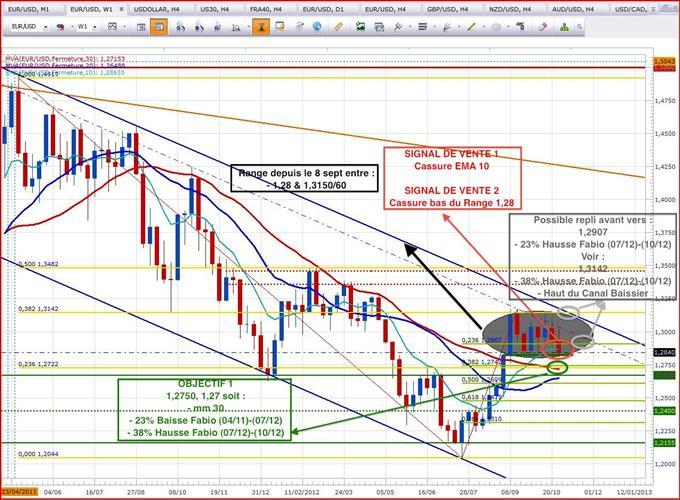 Savoir cadrer la situation graphique d'un actif