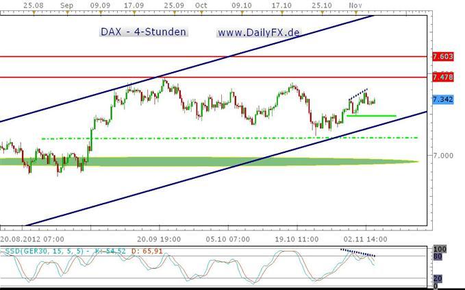 Bearishe Divergenz im 4-Stunden-DAX