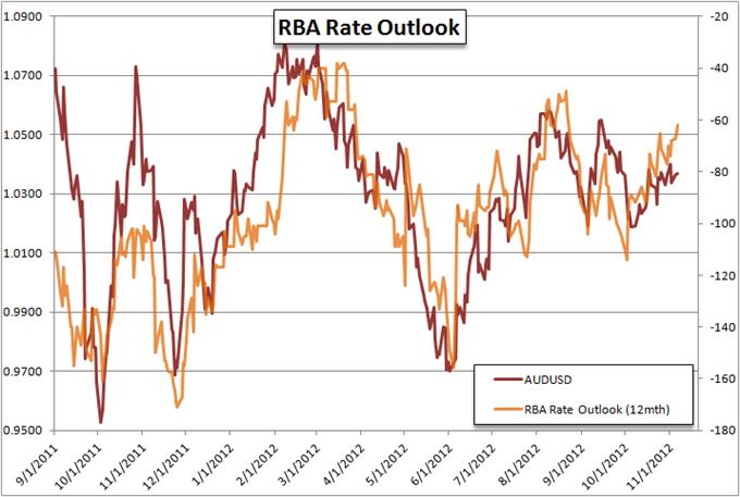 Rba forex rates