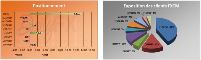 SSI du 06 novembre: La majorité des particuliers restent fortement à la vente sur l'AUDUSD