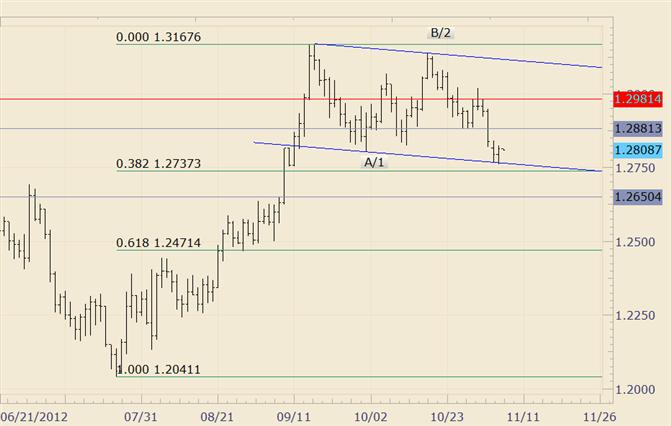 FOREX technische Analyse: EUR/USD prallt vom Kanal und Fibonacci Konfluenz ab