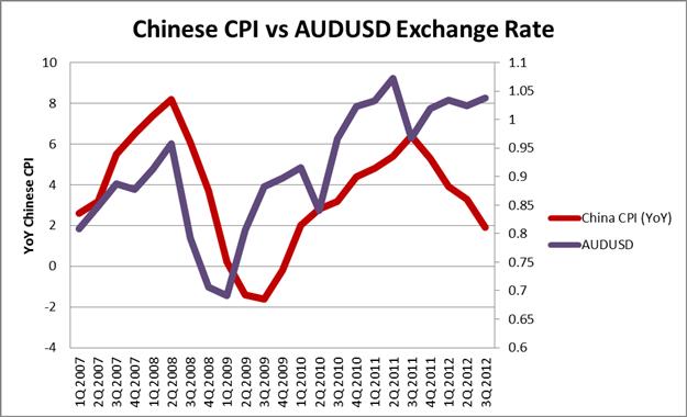 APPRENEZ_FOREX__l_IPC_chinois_correle_a_l_aussie___fr_body_Chart_1.png, Corrélation AUD et IPC Chinois