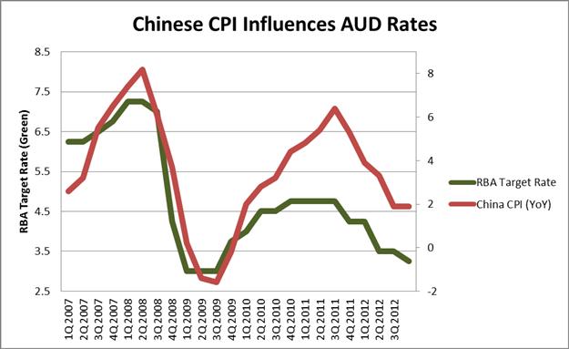 APPRENEZ_FOREX__l_IPC_chinois_correle_a_l_aussie___fr_body_Chart_2.png, Corrélation AUD et IPC Chinois
