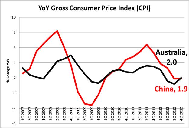 Corrélation AUD et IPC Chinois