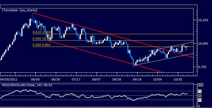 Forex Analyse: US Dollar klassischer technischer Bericht 08.11.2012