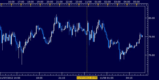 Forex News: Yen Flat as Japan's Trade Gap Narrows, Machine Orders Fall