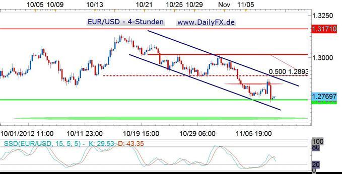 Schwacher Wochenausklang für den Euro? Liefert die EZB Impulse?