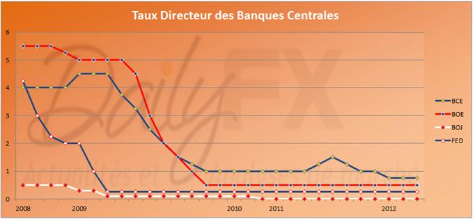Les taux directeurs des principales banques centrales européennes restent inchangés
