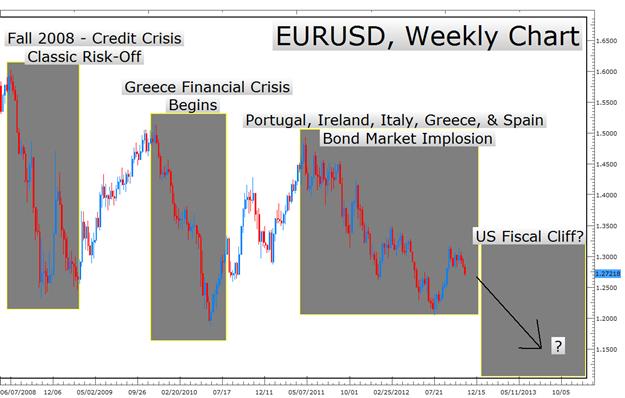 """Trader les devises dans des conditions """"défavorables au risque"""" alors que plane la menace du mur fiscal américain"""