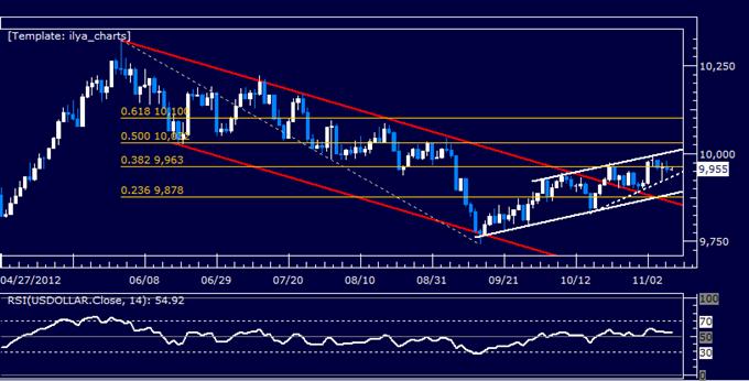 Forex Analysis: US Dollar Follow-Through Lacking as S&P 500 Tumbles