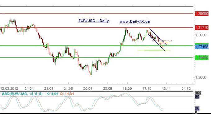 Steht dem EUR/USD eine erneute schwere Woche bevor?