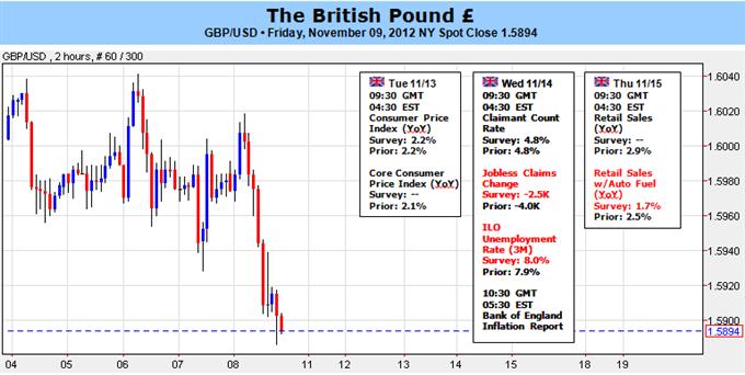 Forex Analyse: Prognose für das Britische Pfund bleibt bärisch vor der wichtigen kommenden Woche