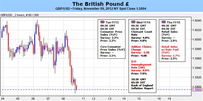 Forex Analysis: British Pound Forecast Remains Bearish Ahead of Key Week