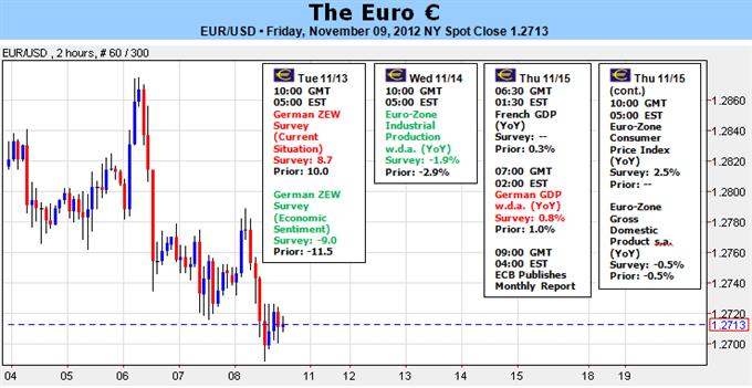 Analyse Forex : l'euro vulnérable du fait de la faiblesse de l'économie et des préoccupations grecques et espagnoles