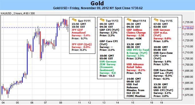 Forex Analyse: Gold kehrt inmitten von starkem Risiko Sell-Off um; Ist die Rallye echt?