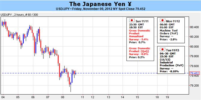 Forex Analyse: Japanischer Yen von BoJ Politik unbeeindruckt, 3Q BIP im Fokus