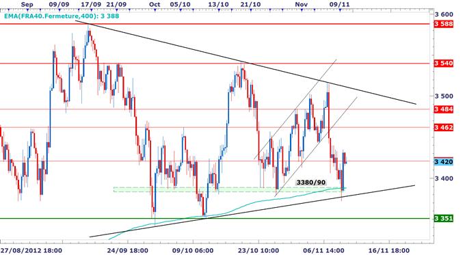 CAC40 / DAX : Ouverture dans le vert, les marchés tournés vers la Grèce et l'Eurogroupe