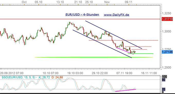 Der Euro verteidigt die 1,27er Marke - Gegenbewegung oder Break nach unten?