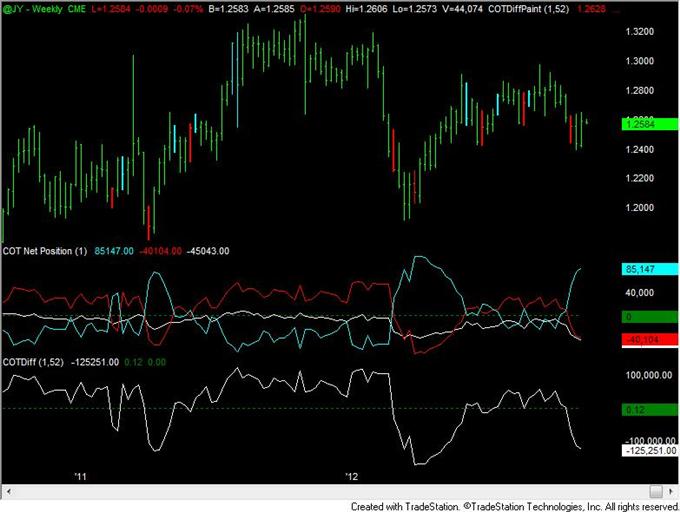 FOREX_Analysis_US_Dollar_Speculative_Positioning_Flips_to_Net_Long_body_yen.png, FOREX Analysis: US Dollar Speculative Positioning Flips to Net Long