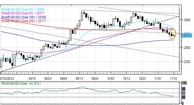 Forex : Rallye des devises des matières premières, mais l'euro demeure en baisse