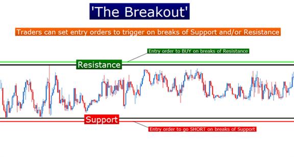 LEARN FOREX: SSI Breakouts
