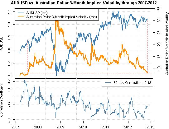 Forex Correlations: Australian Dollar at Clear Risk as Volatility Near Lows