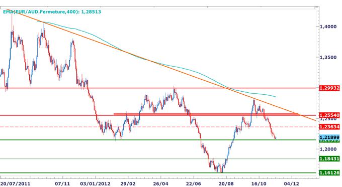 EUR/AUD : Début d'un rebond, support majeur à 1.2150