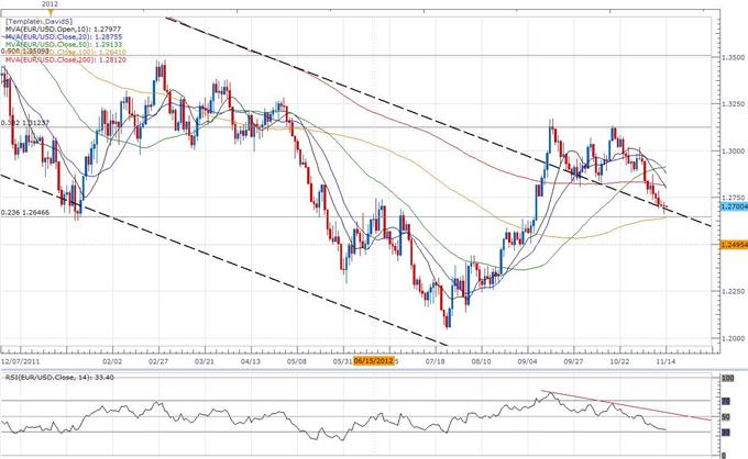 EUR/USD:  Trader le rapport sur les ventes au détail aux États-Unis