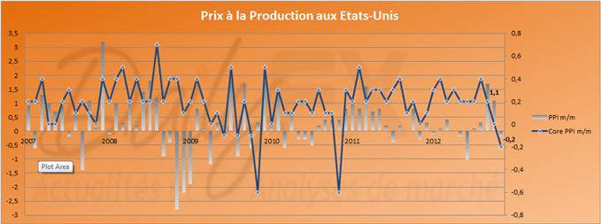 Les ventes au détail et l'indice des prix à la production US, sont inférieurs aux attentes