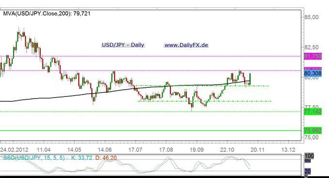 Wo kommt die Power im USD/JPY bzw. die derzeitige Schwäche im Yen her?