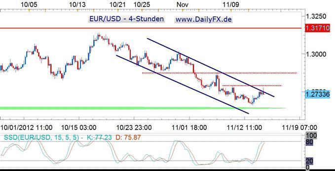 Modus im EUR/USD weiter Short - USD Index im Fokus