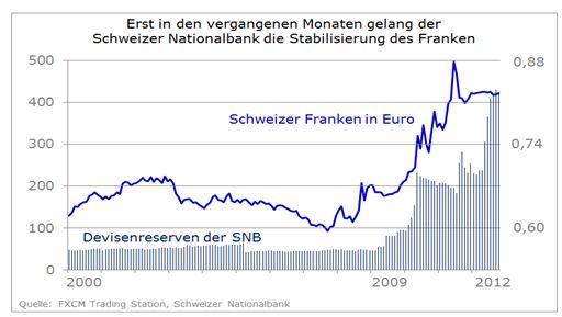Schweizer Franken nähert sich der 1,20 - Wer gewinnt die zweite Runde?