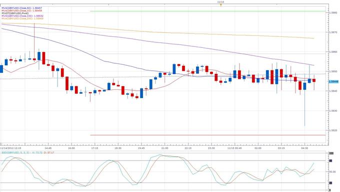 UK_Retail_Sales_Drop_at_Start_of_Q4_body_gbpusd.png, Forex News: UK Retail Sales Drop at Start of Q4