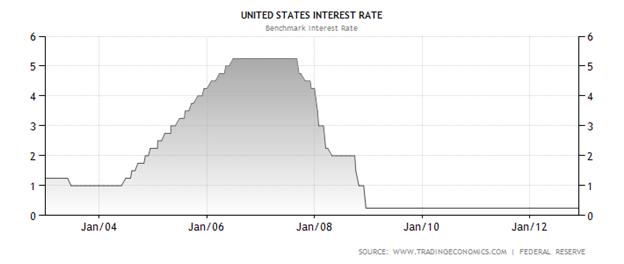 Learn Forex: Understanding the FOMC