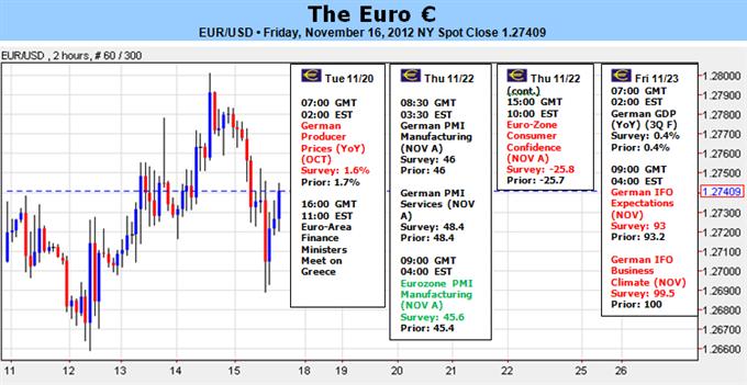 L'euro présentera un rallye de soulagement si les officiels approuvent finalement l'aide accordée à la Grèce