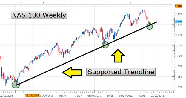Comment trader les lignes de tendance   ?