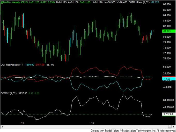 FOREX Analyse: Yen Positionierung immer noch bei Umkehr-Level