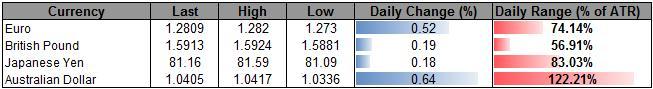 Forex_Analysis_USD_Rebound_On_Tap-_AUD_To_Selloff_On_Dovish_RBA__body_ScreenShot058.png, Forex Analysis: USD Rebound On Tap, AUD To Selloff On Dovish RBA