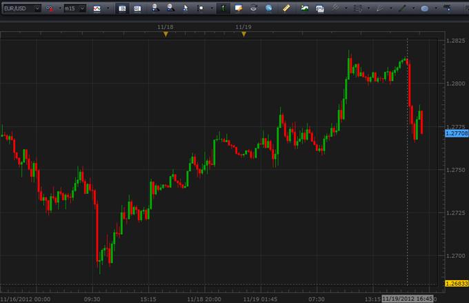 Forex usd/eur обзор рынка форекс на16.03.2012