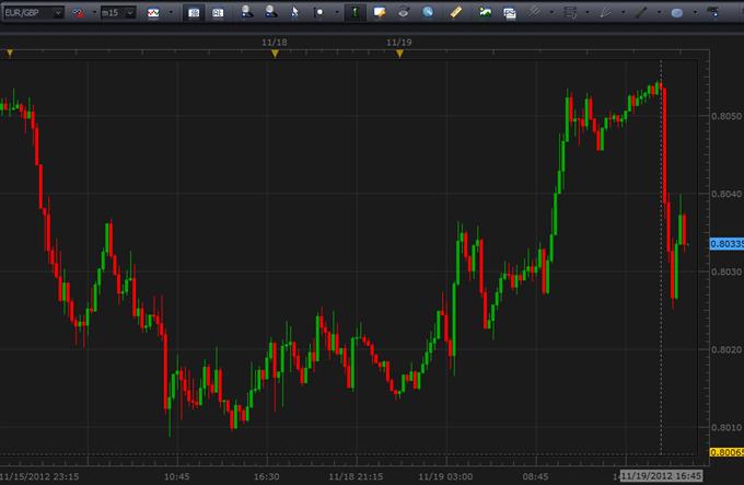 Forex_EURUSD_Drops_After_Moodys_Downgrades_France_body_Picture_6.png, Forex: EUR/USD Drops After Moody's Downgrades France