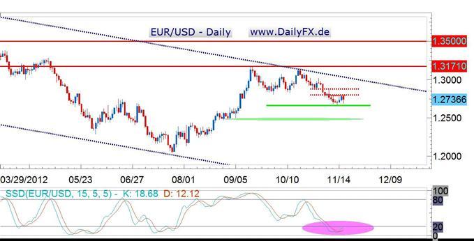 Unter dem Vorwochentief würde es für den Euro nochmal ungemütlich