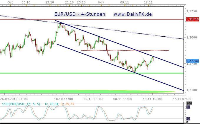 Der EUR/USD startet gut in die Woche, ist aber noch nicht über den Berg