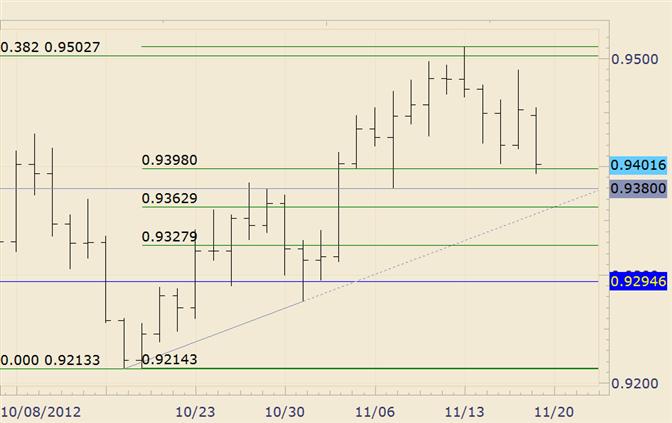 FOREX Technical Analysis: USD/CHF Responds to Fibonacci Level at 9400
