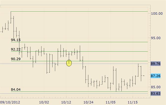 Commodity Technical Analysis: Crude Reverses Sharply
