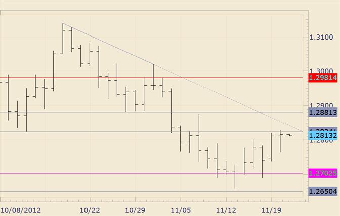 FOREX Technical Analysis: EUR/USD Grinds Higher Towards Trendline